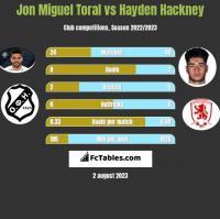 Jon Miguel Toral vs Hayden Hackney h2h player stats
