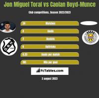 Jon Miguel Toral vs Caolan Boyd-Munce h2h player stats