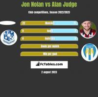 Jon Nolan vs Alan Judge h2h player stats