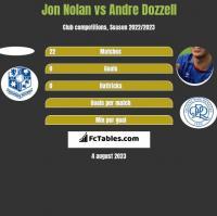 Jon Nolan vs Andre Dozzell h2h player stats