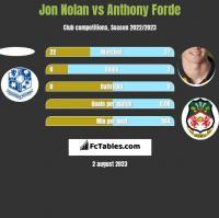 Jon Nolan vs Anthony Forde h2h player stats