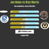Jon Nolan vs Bryn Morris h2h player stats