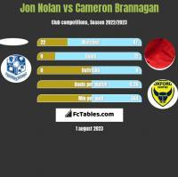Jon Nolan vs Cameron Brannagan h2h player stats