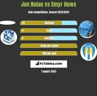 Jon Nolan vs Emyr Huws h2h player stats