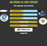 Jon Nolan vs Luke Garbutt h2h player stats