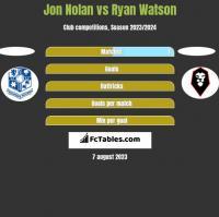 Jon Nolan vs Ryan Watson h2h player stats