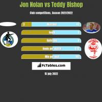 Jon Nolan vs Teddy Bishop h2h player stats