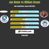 Jon Nolan vs William Keane h2h player stats