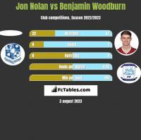 Jon Nolan vs Benjamin Woodburn h2h player stats