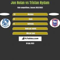 Jon Nolan vs Tristan Nydam h2h player stats