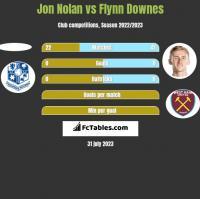Jon Nolan vs Flynn Downes h2h player stats