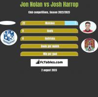 Jon Nolan vs Josh Harrop h2h player stats