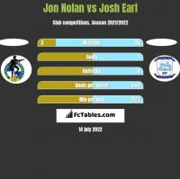 Jon Nolan vs Josh Earl h2h player stats