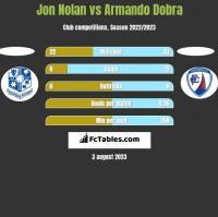 Jon Nolan vs Armando Dobra h2h player stats