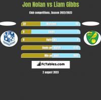 Jon Nolan vs Liam Gibbs h2h player stats