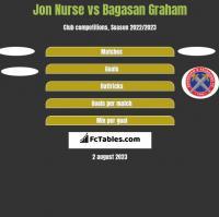 Jon Nurse vs Bagasan Graham h2h player stats