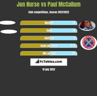 Jon Nurse vs Paul McCallum h2h player stats