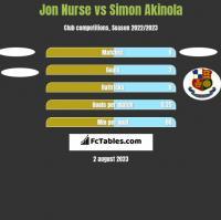 Jon Nurse vs Simon Akinola h2h player stats