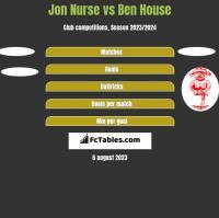 Jon Nurse vs Ben House h2h player stats