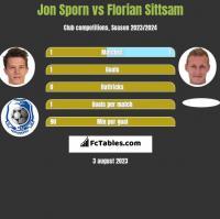 Jon Sporn vs Florian Sittsam h2h player stats