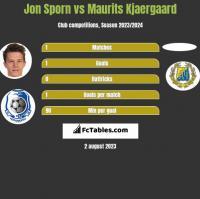 Jon Sporn vs Maurits Kjaergaard h2h player stats