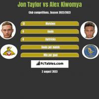 Jon Taylor vs Alex Kiwomya h2h player stats