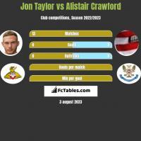 Jon Taylor vs Alistair Crawford h2h player stats