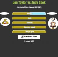 Jon Taylor vs Andy Cook h2h player stats