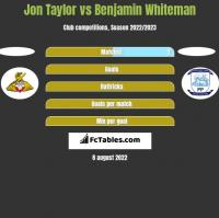 Jon Taylor vs Benjamin Whiteman h2h player stats