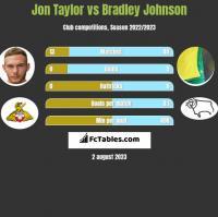 Jon Taylor vs Bradley Johnson h2h player stats
