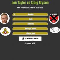 Jon Taylor vs Craig Bryson h2h player stats