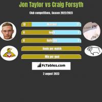 Jon Taylor vs Craig Forsyth h2h player stats