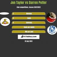 Jon Taylor vs Darren Potter h2h player stats