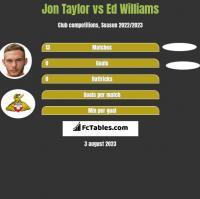 Jon Taylor vs Ed Williams h2h player stats
