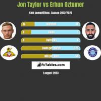Jon Taylor vs Erhun Oztumer h2h player stats