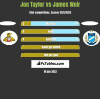 Jon Taylor vs James Weir h2h player stats