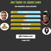 Jon Taylor vs Jason Lowe h2h player stats