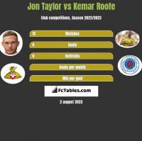 Jon Taylor vs Kemar Roofe h2h player stats