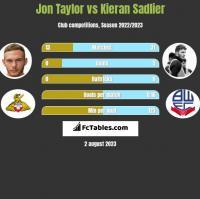 Jon Taylor vs Kieran Sadlier h2h player stats