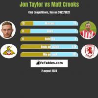 Jon Taylor vs Matt Crooks h2h player stats