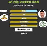 Jon Taylor vs Richard Towell h2h player stats