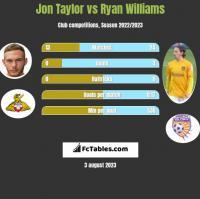 Jon Taylor vs Ryan Williams h2h player stats