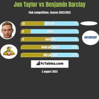 Jon Taylor vs Benjamin Barclay h2h player stats