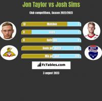 Jon Taylor vs Josh Sims h2h player stats