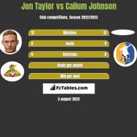 Jon Taylor vs Callum Johnson h2h player stats