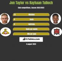 Jon Taylor vs Rayhaan Tulloch h2h player stats