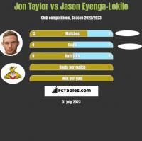 Jon Taylor vs Jason Eyenga-Lokilo h2h player stats