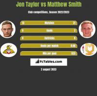 Jon Taylor vs Matthew Smith h2h player stats