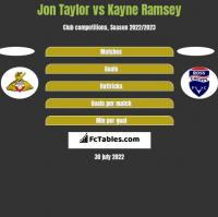 Jon Taylor vs Kayne Ramsey h2h player stats