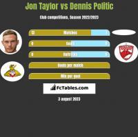 Jon Taylor vs Dennis Politic h2h player stats